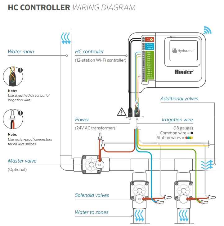HC - Connecting Solenoid Valves and Transformer – Hydrawise How To Wire A Transformer Diagram on